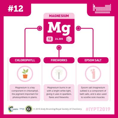 IYPT-012-magnesium