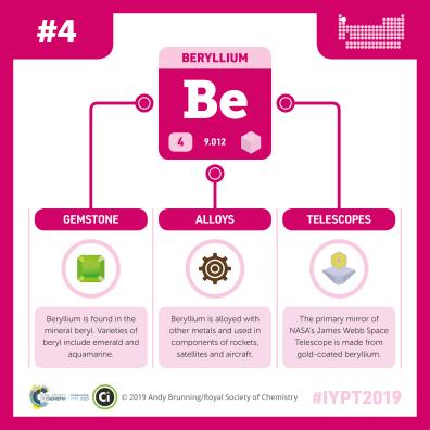 IYPT-004-beryllium