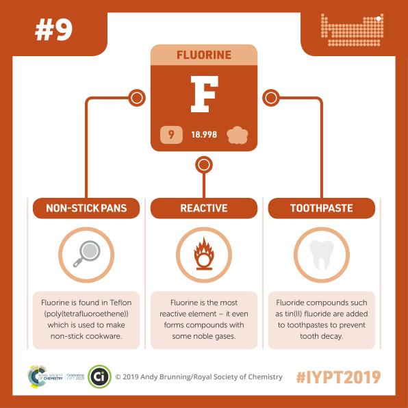 IYPT-009-fluorine