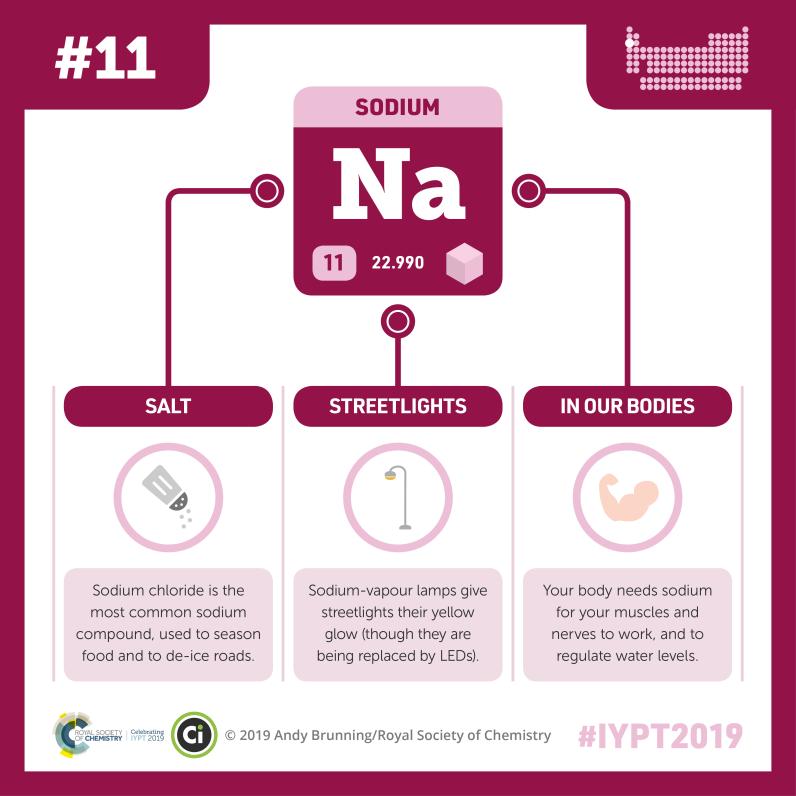 IYPT-011-sodium